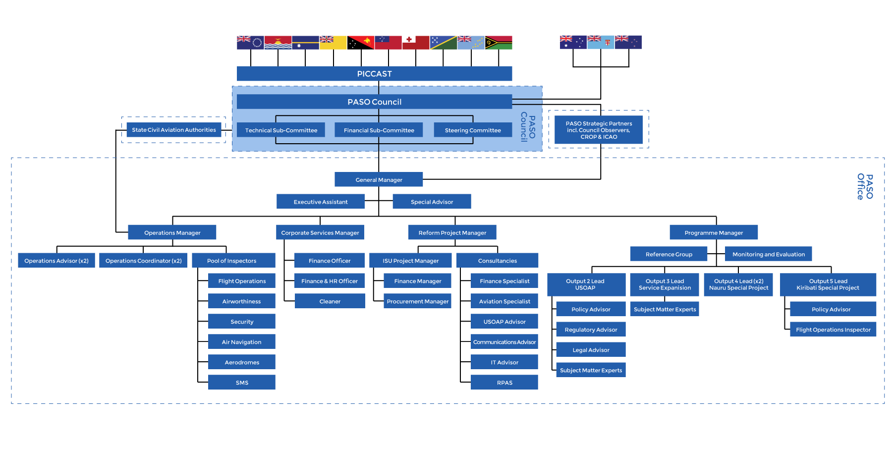 PASO Organisational Structure – highlighting PASO Council