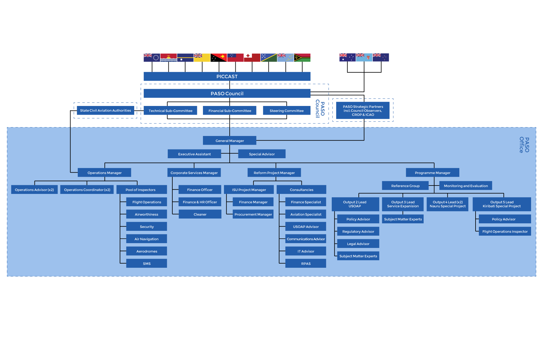 PASO Organisational Structure – highlighting PASO Office team